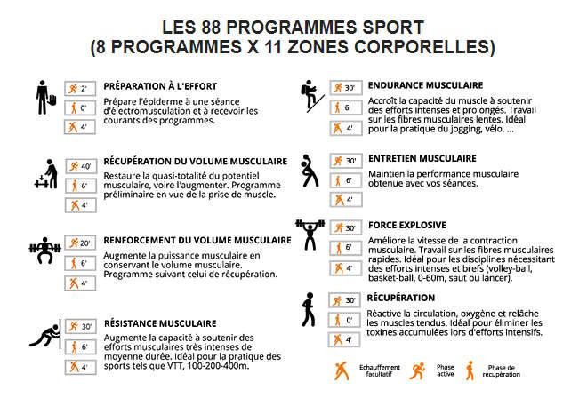 les 8 programmes sport du boitier sport elec